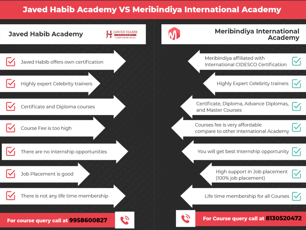 Jawed Habib Academy Courses Fees